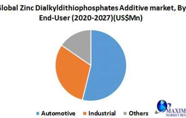 Global Zinc Dialkyldithiophosphates Additive Market