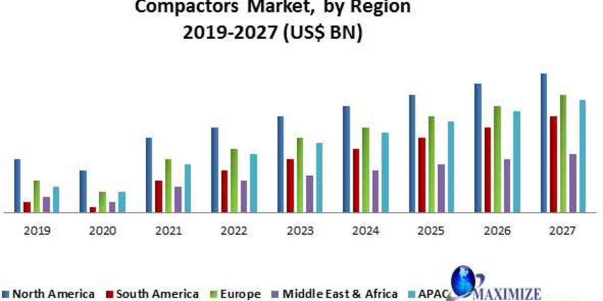 Compactors Market