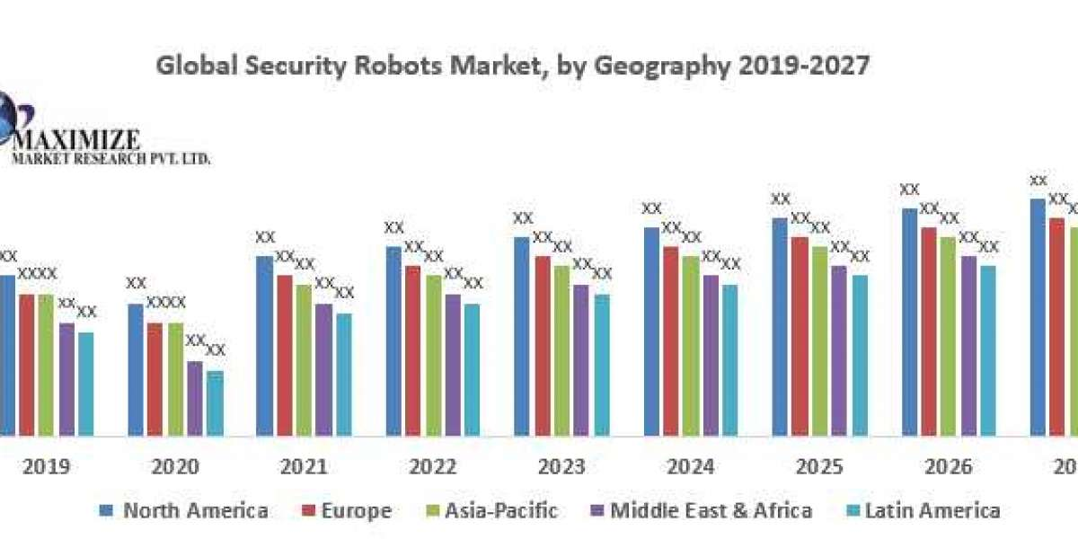 Global Security Robots Market